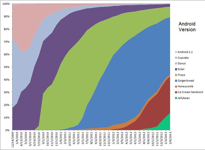 Android versions distribution in 2013