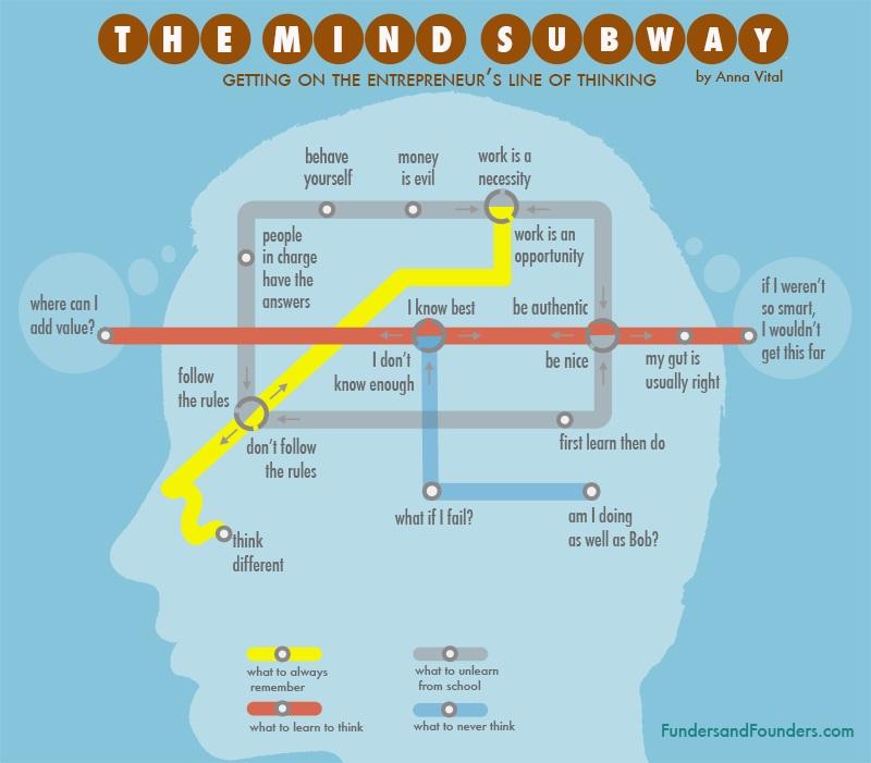 Entrepreneurs Way of Thinking
