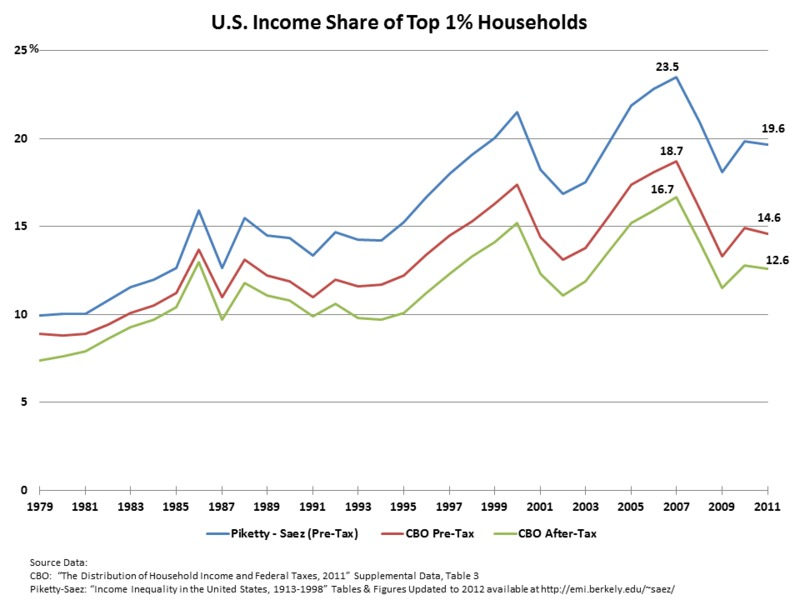 The share of all income in US of top 1% and top 0.1% of population.