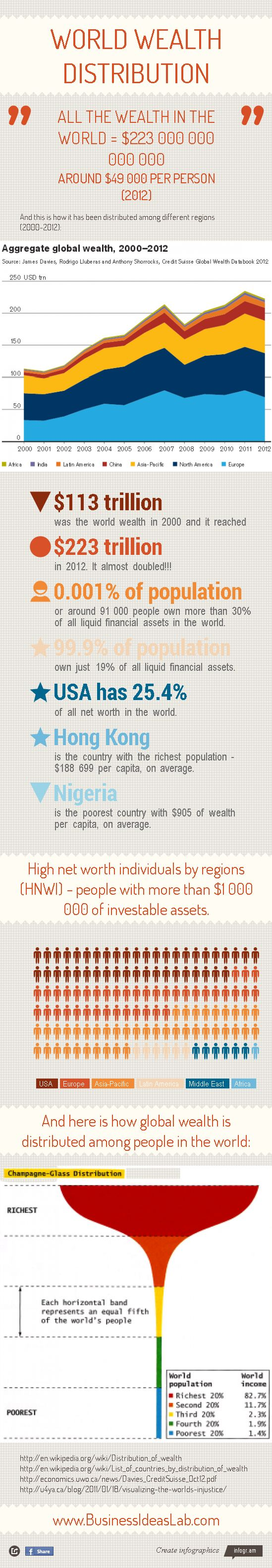 World wealth distribution statistics.
