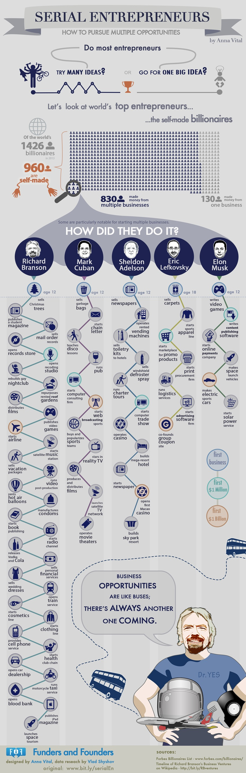 The Path of Serial Entrepreneurs