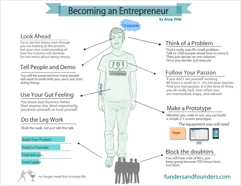 The first steps to become an enrepreneur
