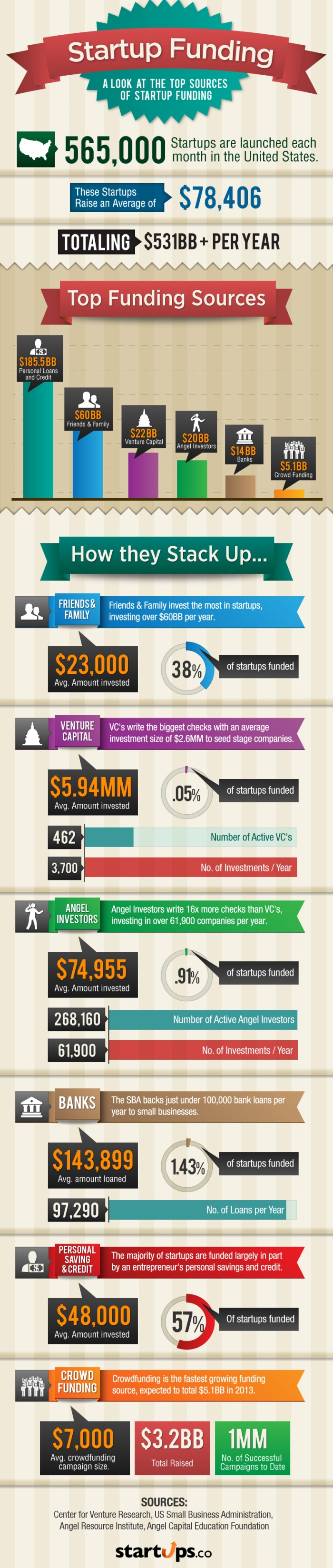 Some start up funding statistics in the United States