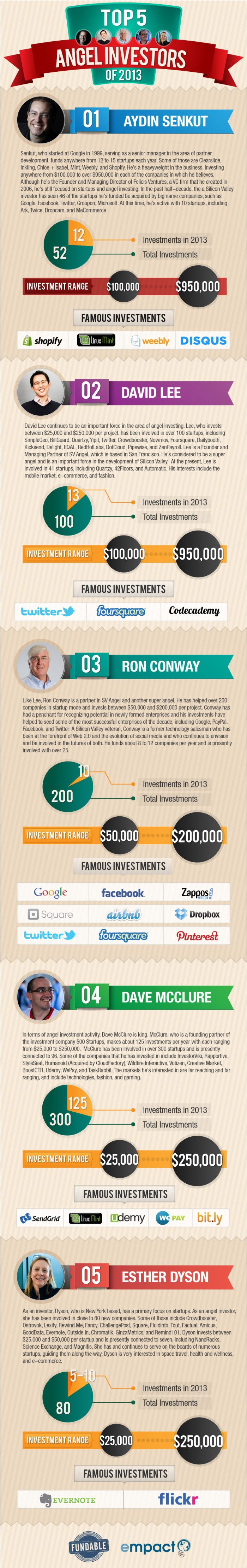 The Biggest Angel Investors of Year 2013