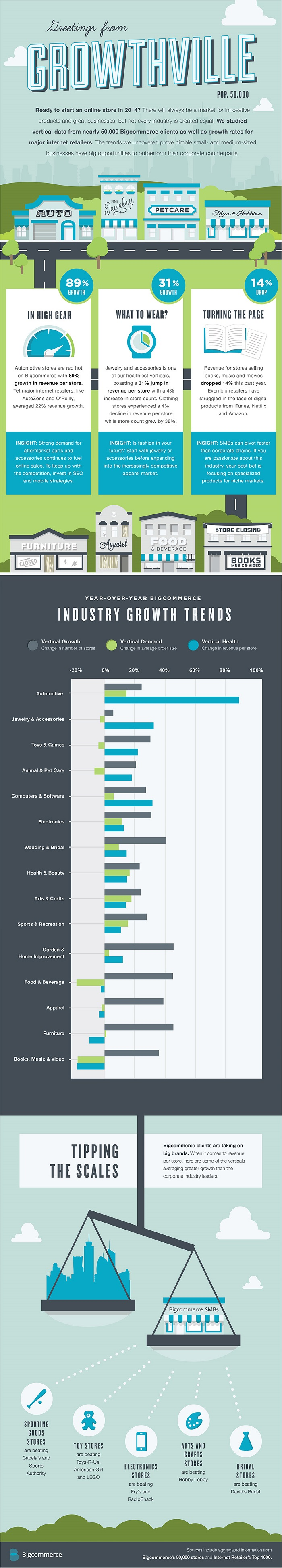 The most potential e-commerce niches for 2014