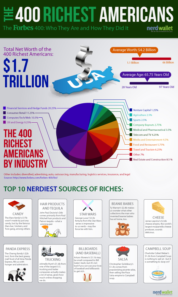 How the richest 400 americans got rich