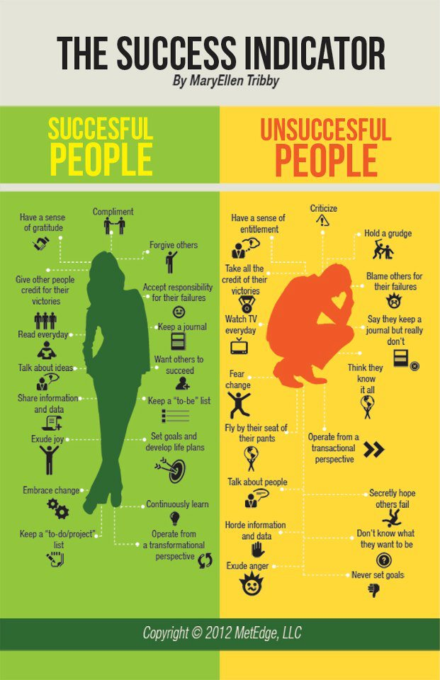 Successful People VS Unsuccessful Ones- By MaryEllen Tribby