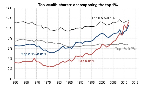 Wealth Inequality changes in the United States in the top 1% by wealth.