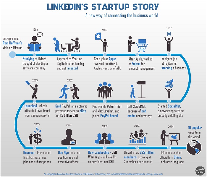 Linkedin's Start Up Story