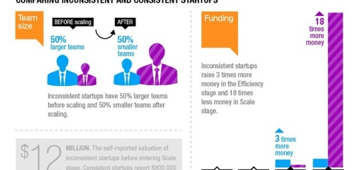 See why exactly start ups fail.