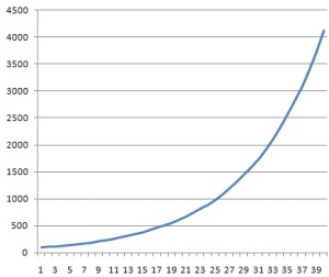 This is how your investment grows when compounding...