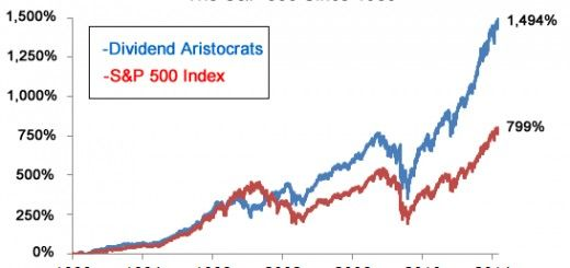 The chart shows the growth of The Dividend Aristocrats compared to the growth of SP500 index for the last 25 years. Source: