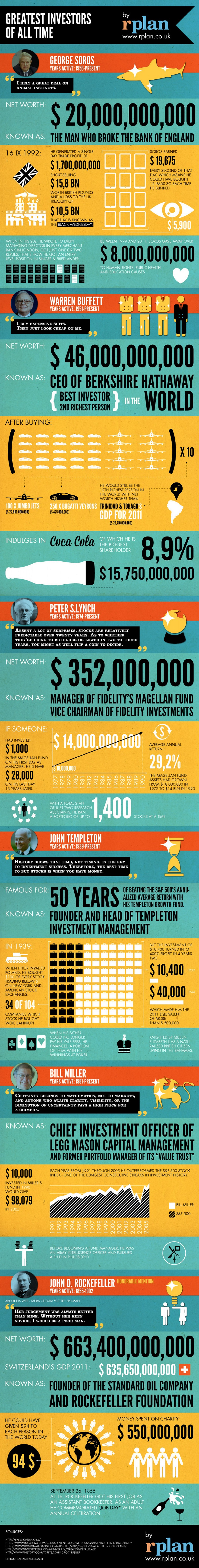 Short stories of some of the most successful investors of all times. An infographic by rPlan.