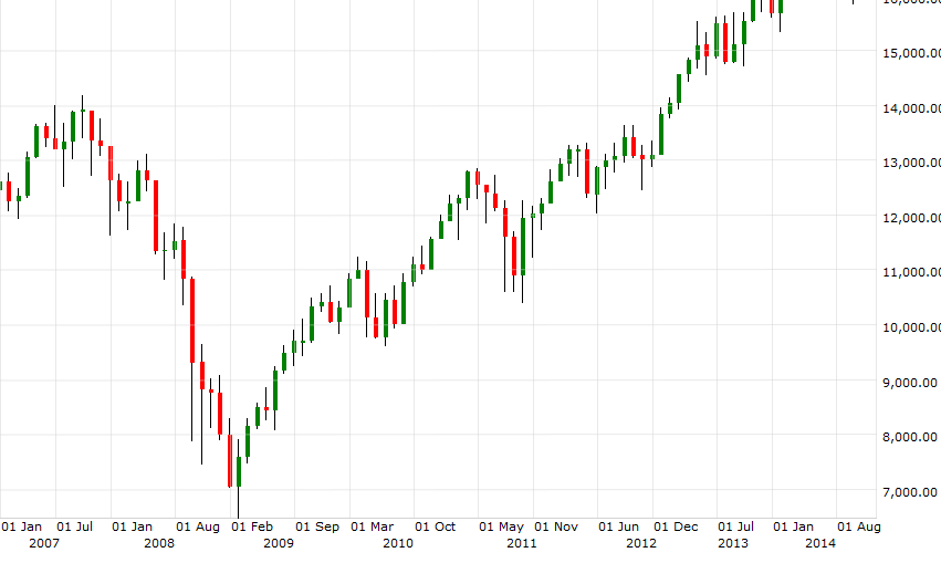 The crash of the Dow Jones index in 2007