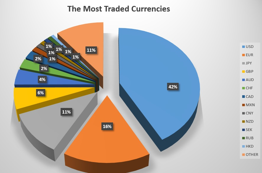 A chart representing currencies by volume on the forex market.