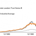 The performance of Voya Corporate Leaders Thrust series B compared to major US stock indexes, since 1970.